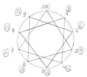 rekenen 7