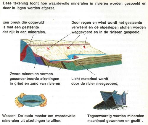 gesteente lagen 2