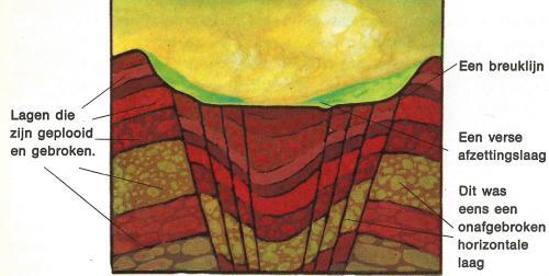 gesteente lagen