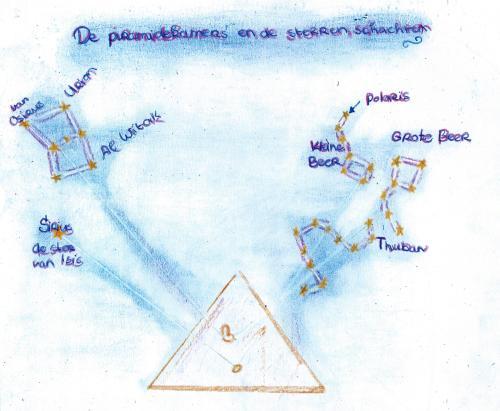 sterrenkundeperiode klas 7  19