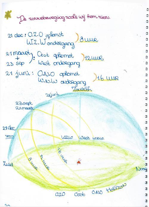 sterrenkundeperiode klas 7 30