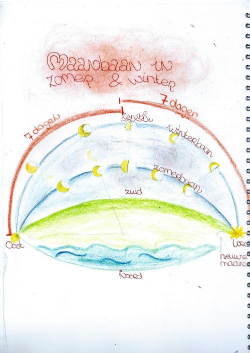 sterrenkundeperiode klas 7 35