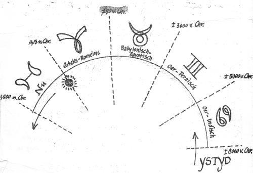 Veltman blz. 1