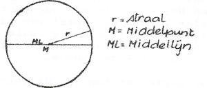 meetkunde-6e-3