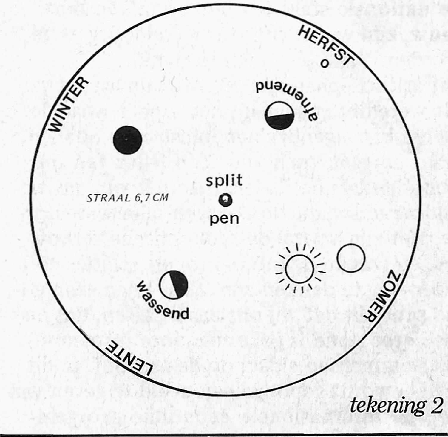 dingen van de maan in vier schijngestalten, de zon (vlakbij de onzichtbare  nieuwe maan) en de namen van de vier seizoenen. Zie tekening 2 voor de  maten.